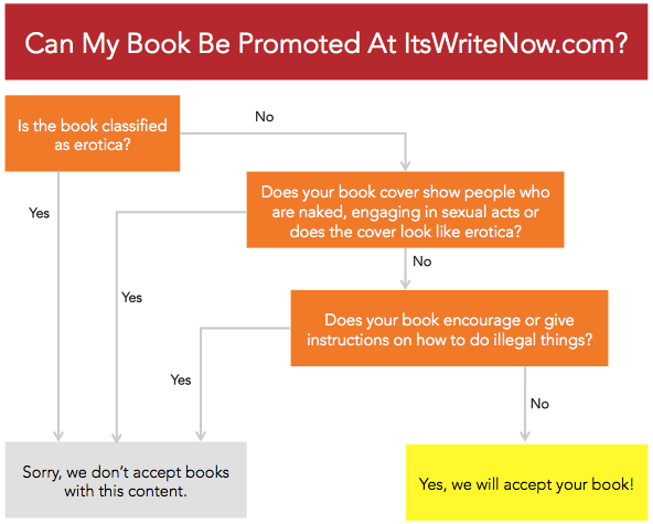 Can my book be promoted at ItsWriteNow.com decision tree.